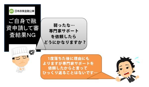 公庫 融資 コロナ 金融 政策 落ち た 日本