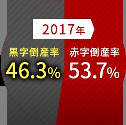 2017年53.7%