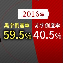 2016年40.5%