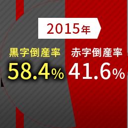 2015年41.6%