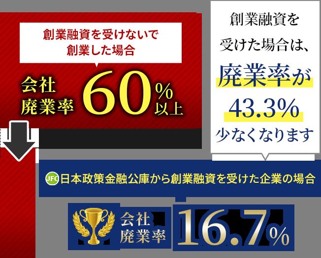 日本政策金融公庫か創業融資を受けた企業の場合会社存続率83.3%