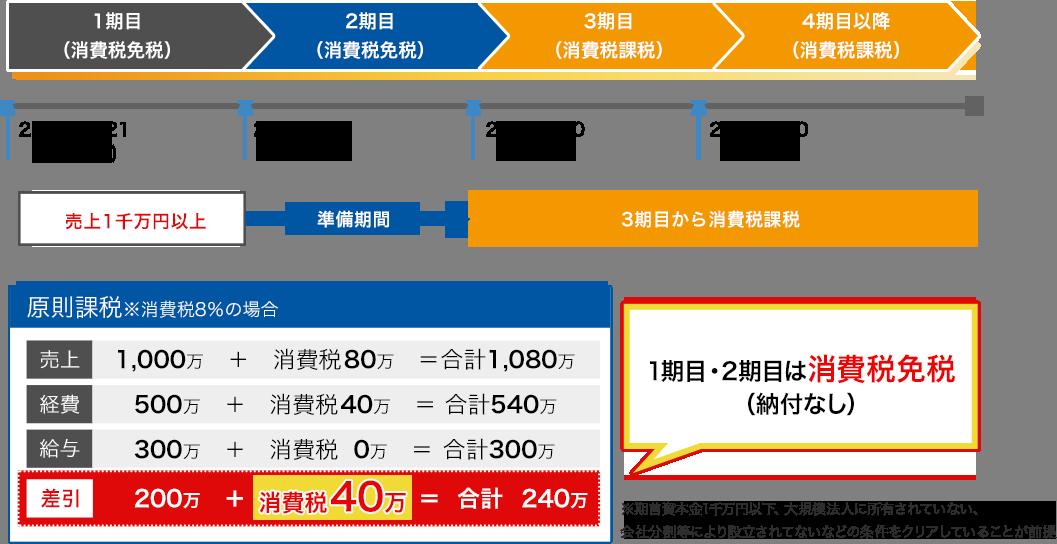 消費税は期首資本金1千万円未満等の条件をクリアできていれば、新設法人は1期目と2期目は消費税免税とできます