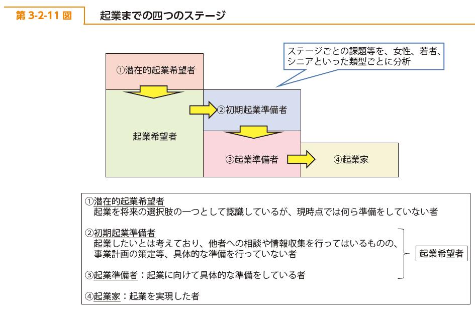 起業までの4つのステージ